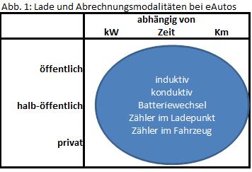 Abb. 1: Lade und Abrechnungsmodalitäten bei eAutos
