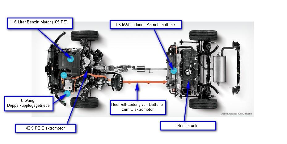 Hyundai Grafik Antriebsstrang Verbrenner-Elektro von Ioniq